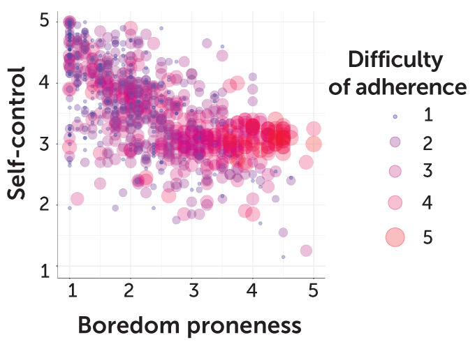 graph showing overlap in boredom proneness, self-control and difficulty adhering to social distancing measures
