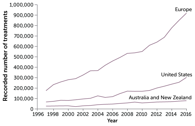 line graph of the of the number of assisted reproductive technology procedures in Europe, the United States, and Australia/New Zealand per year from 1997 to 2016