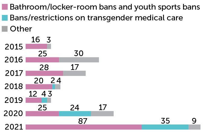 stacked bar chart of the number of anti-transgender bills introduced in state legislatures, 2015–2021